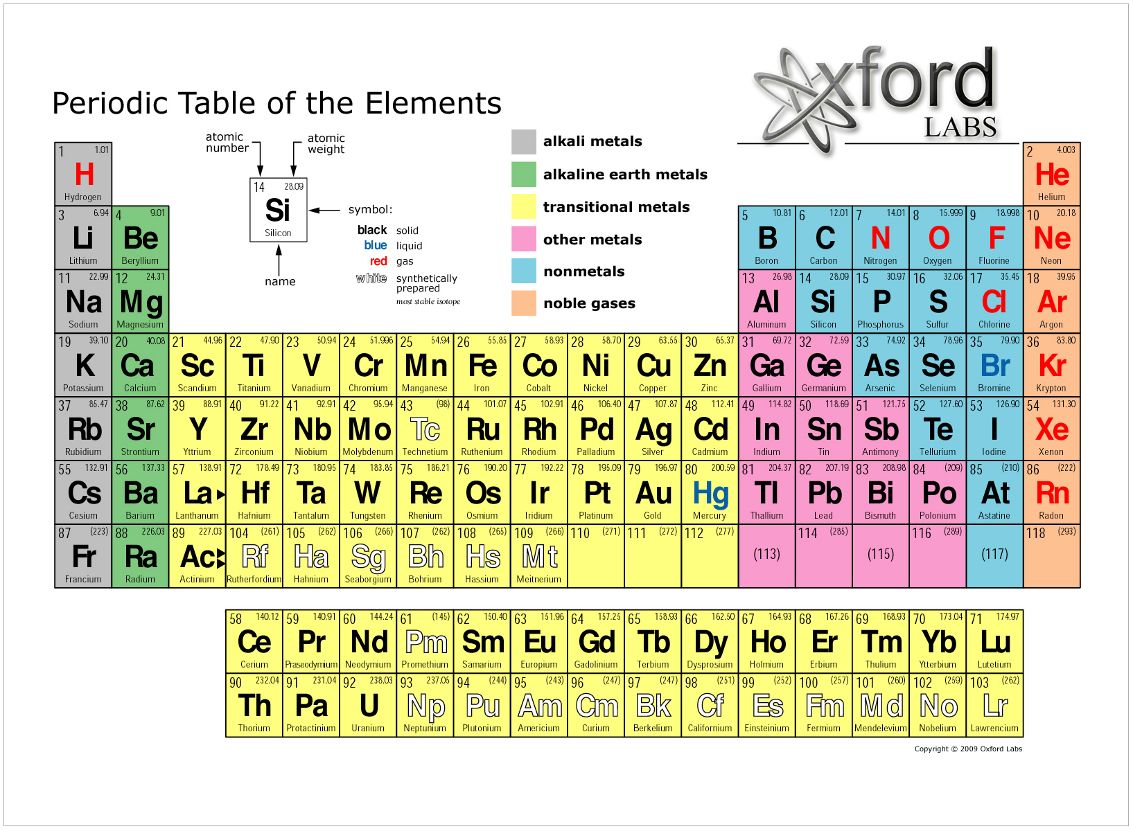 periodic table 35 the chemical composition of